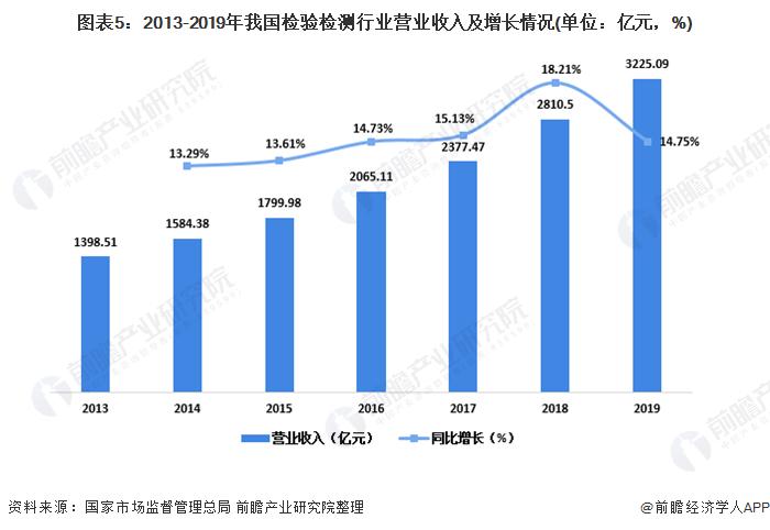 图表5:2013-2019年我国检验检测行业营业收入及增长情况(单位:亿元,%)