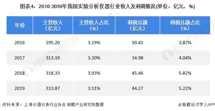 图表4:2016-2019年我国实验分析仪器行业收入及利润情况(单位:亿元,%)