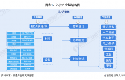 中国芯片行业产业链全景梳理及区域热力地图