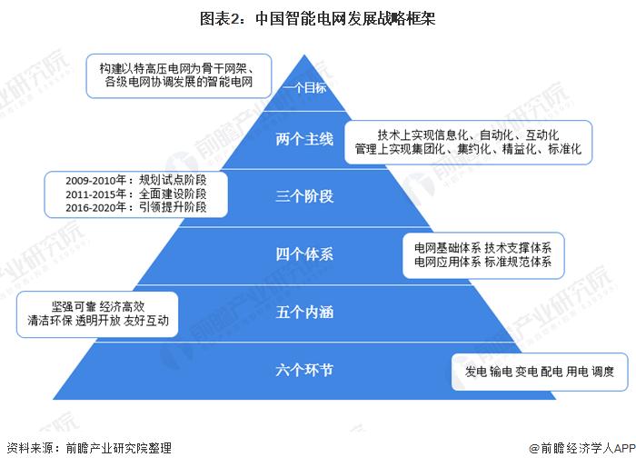 图表2:中国智能电网发展战略框架