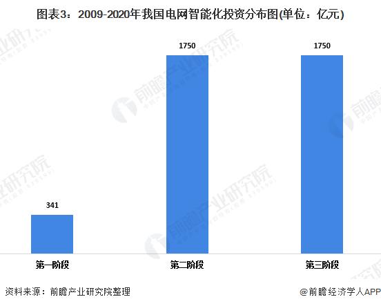 图表3:2009-2020年我国电网智能化投资分布图(单位:亿元)