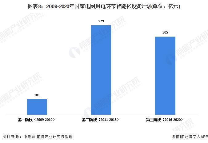 图表8:2009-2020年国家电网用电环节智能化投资计划(单位:亿元)