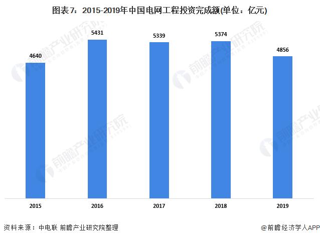 图表7:2015-2019年中国电网工程投资完成额(单位:亿元)