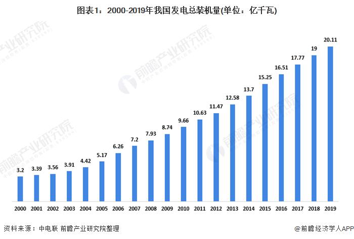 图表1:2000-2019年我国发电总装机量(单位:亿千瓦)