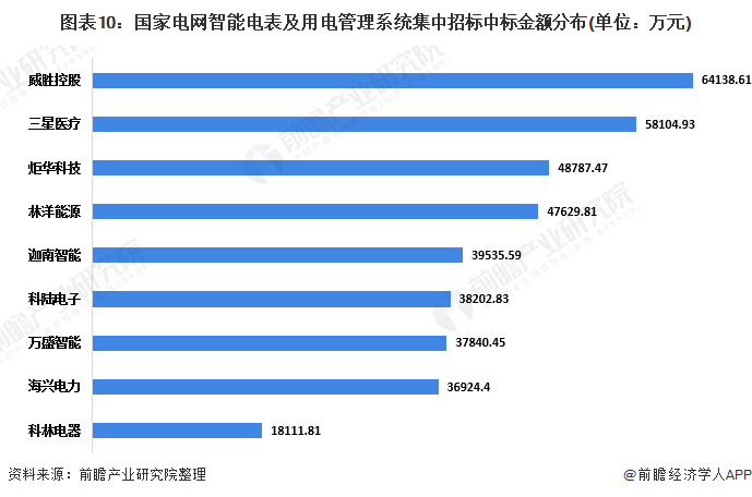 图表10:国家电网智能电表及用电管理系统集中招标中标金额分布(单位:万元)