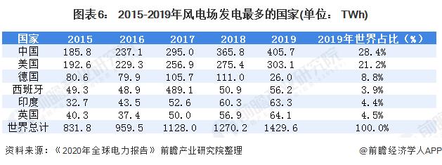 图表6: 2015-2019年风电场发电最多的国家(单位: TWh)