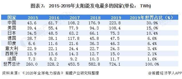 图表7: 2015-2019年太阳能发电最多的国家(单位: TWh)