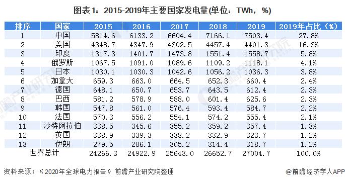 图表1:2015-2019年主要国家发电量(单位:TWh,%)