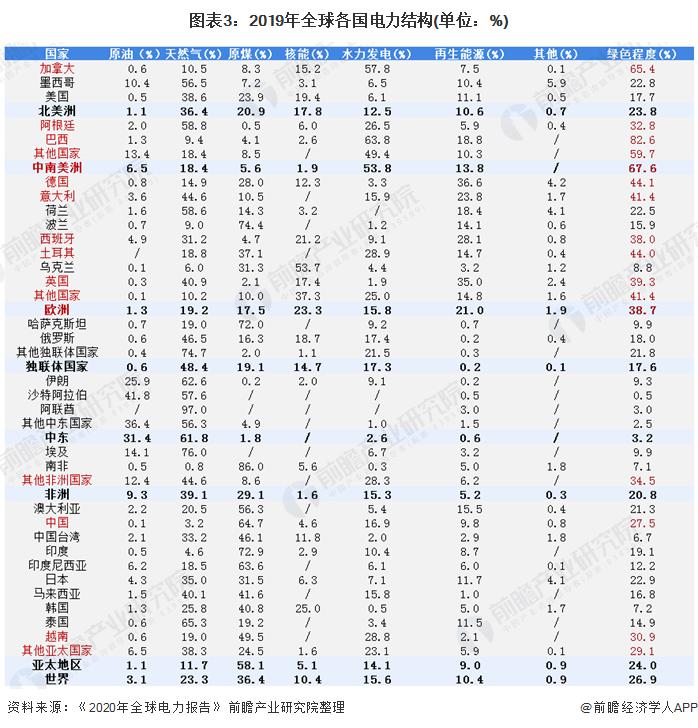 图表3:2019年全球各国电力结构(单位:%)