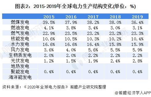 图表2:2015-2019年全球电力生产结构变化(单位:%)