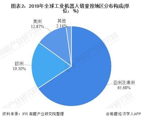 图表2:2019年全球工业机器人销量按地区分布构成(单位:%)