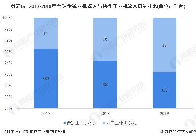 图表6:2017-2019年全球传统业机器人与协作工业机器人销量对比(单位:千台)