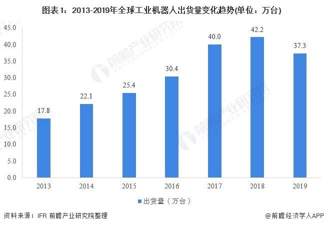 图表1:2013-2019年全球工业机器人出货量变化趋势(单位:万台)