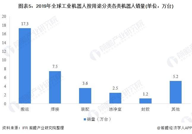 图表5:2019年全球工业机器人按用途分类各类机器人销量(单位:万台)