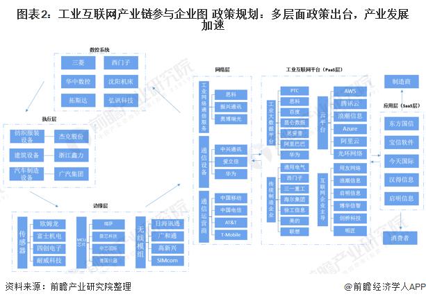 图表2:工业互联网产业链参与企业图 政策规划:多层面政策出台,产业发展加速