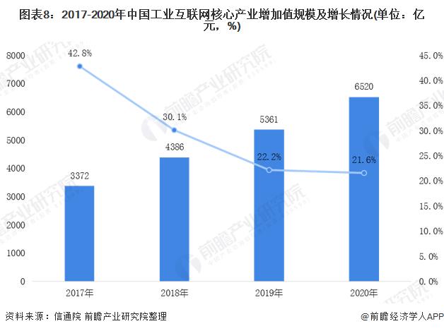 图表8:2017-2020年中国工业互联网核心产业增加值规模及增长情况(单位:亿元,%)