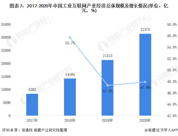 图表7:2017-2020年中国工业互联网产业经济总体规模及增长情况(单位:亿元,%)