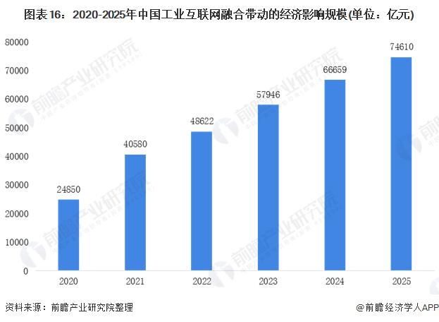 图表16:2020-2025年中国工业互联网融合带动的经济影响规模(单位:亿元)