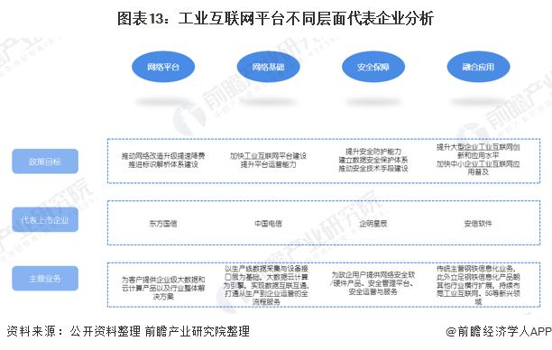 图表13:工业互联网平台不同层面代表企业分析