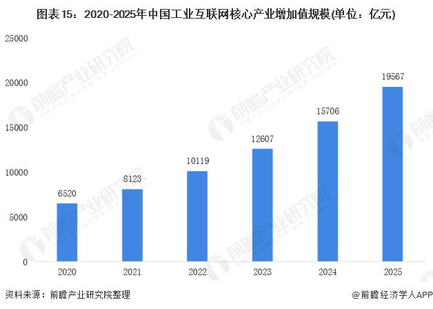 图表15:2020-2025年中国工业互联网核心产业增加值规模(单位:亿元)