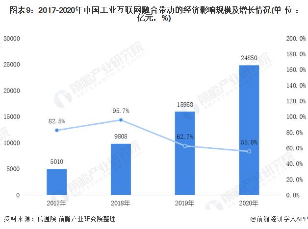图表9:2017-2020年中国工业互联网融合带动的经济影响规模及增长情况(单位:亿元,%)