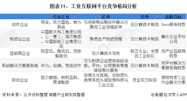 图表11:工业互联网平台竞争格局分析