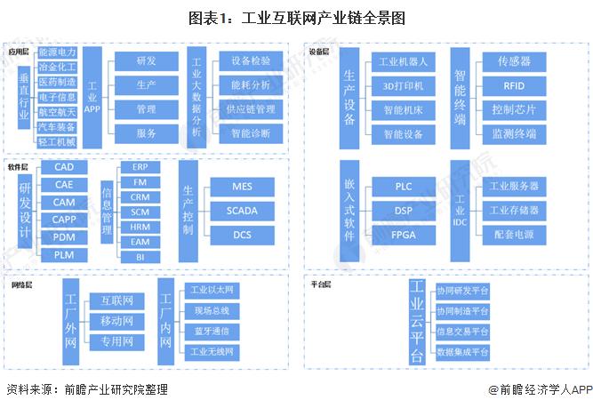 图表1:工业互联网产业链全景图