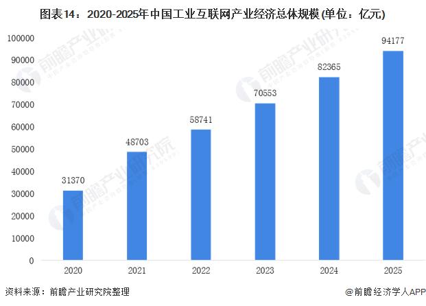 图表14:2020-2025年中国工业互联网产业经济总体规模(单位:亿元)