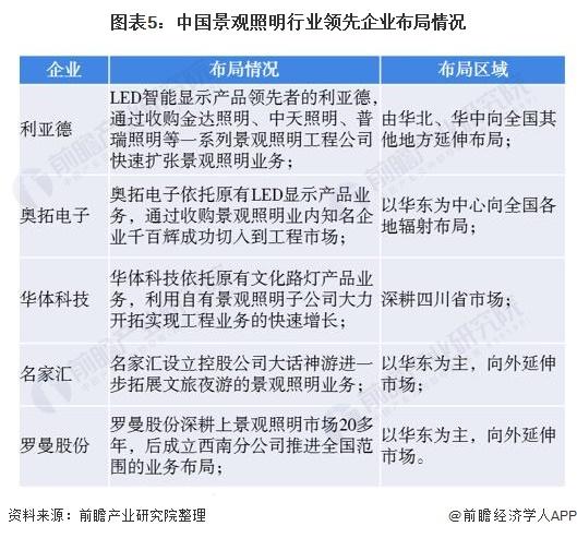 图表5:中国景观照明行业领先企业布局情况
