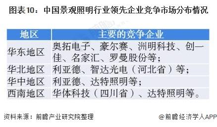 图表10:中国景观照明行业领先企业竞争市场分布情况