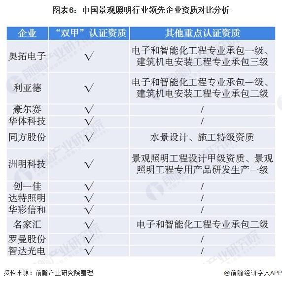 图表6:中国景观照明行业领先企业资质对比分析