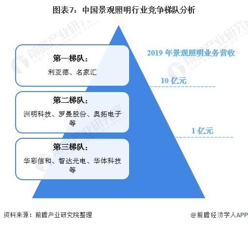 图表7:中国景观照明行业竞争梯队分析