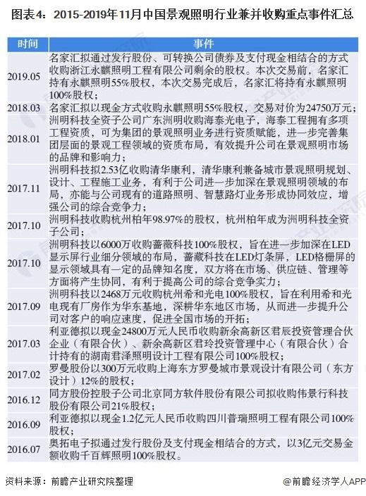 图表4:2015-2019年11月中国景观照明行业兼并收购重点事件汇总