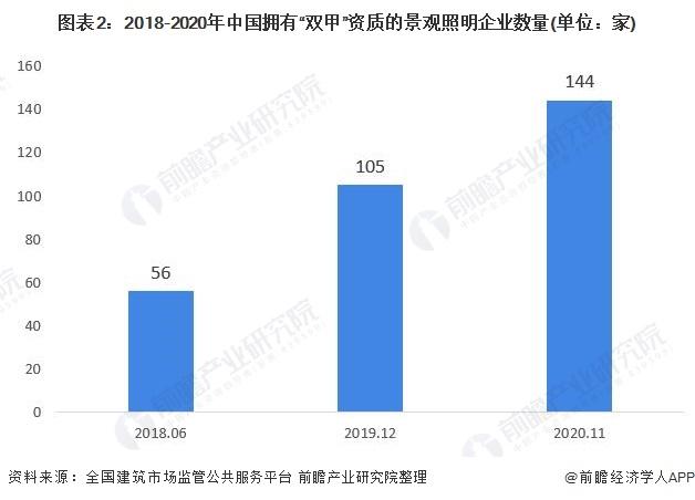 """图表2:2018-2020年中国拥有""""双甲""""资质的景观照明企业数量(单位:家)"""