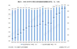 全球核电行业市场现状与竞争格局分析