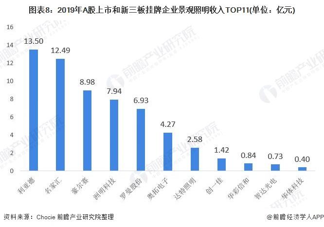 图表8:2019年A股上市和新三板挂牌企业景观照明收入TOP11(单位:亿元)