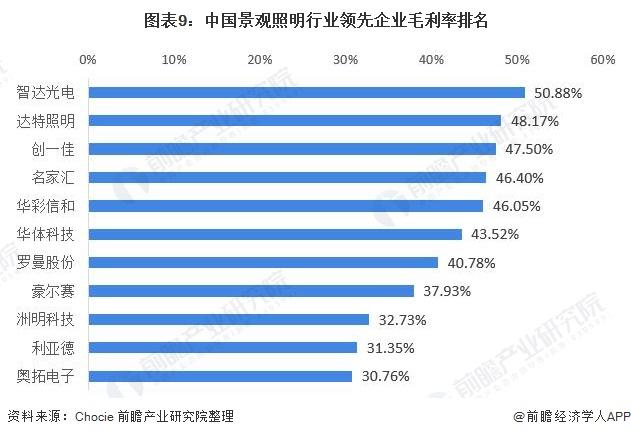 图表9:中国景观照明行业领先企业毛利率排名