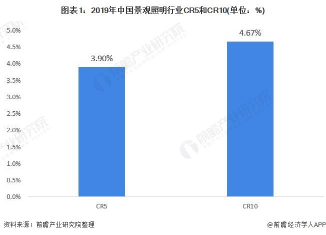 图表1:2019年中国景观照明行业CR5和CR10(单位:%)