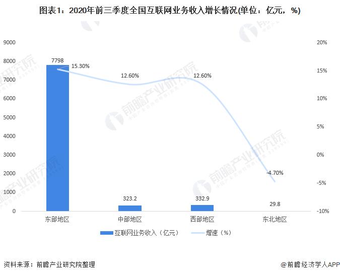 图表1:2020年前三季度全国互联网业务收入增长情况(单位:亿元,%)