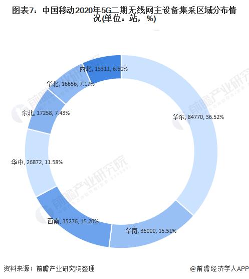 图表7:中国移动2020年5G二期无线网主设备集采区域分布情况(单位:站,%)