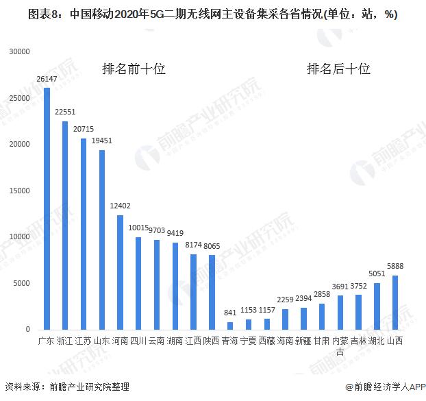 图表8:中国移动2020年5G二期无线网主设备集采各省情况(单位:站,%)