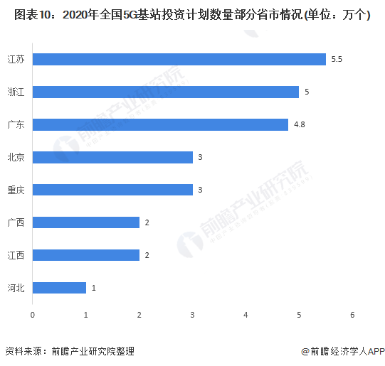 图表10:2020年全国5G基站投资计划数量部分省市情况(单位:万个)