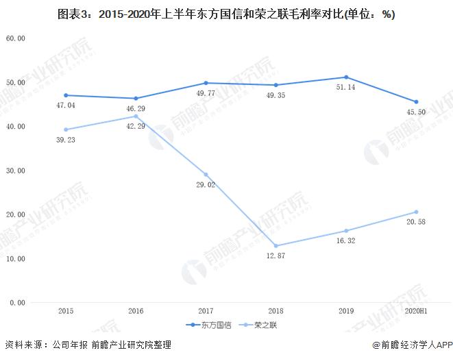 图表3:2015-2020年上半年东方国信和荣之联毛利率对比(单位:%)