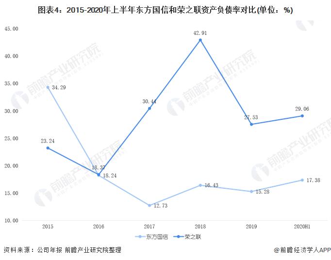 图表4:2015-2020年上半年东方国信和荣之联资产负债率对比(单位:%)