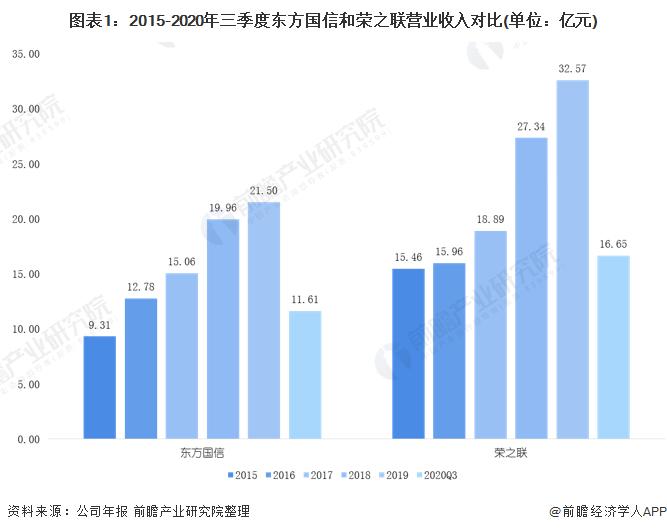 图表1:2015-2020年三季度东方国信和荣之联营业收入对比(单位:亿元)