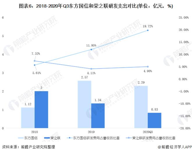 图表6:2018-2020年Q3东方国信和荣之联研发支出对比(单位:亿元,%)