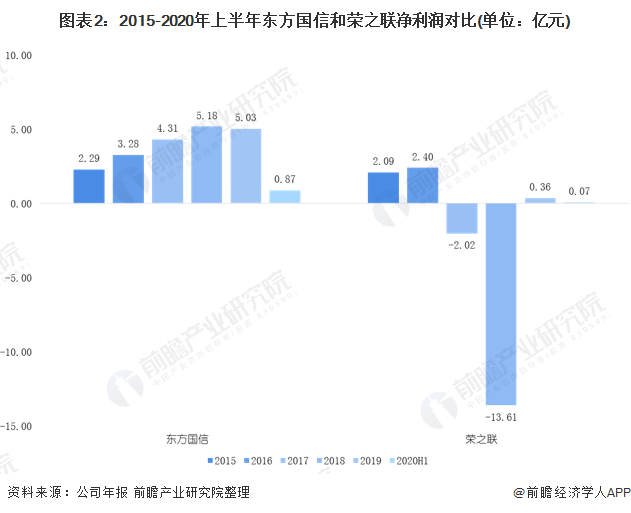 图表2:2015-2020年上半年东方国信和荣之联净利润对比(单位:亿元)