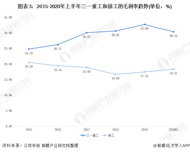 图表3:2015-2020年上半年三一重工和徐工的毛利率趋势(单位:%)