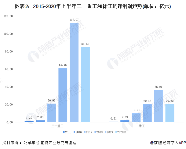 图表2:2015-2020年上半年三一重工和徐工的净利润趋势(单位:亿元)