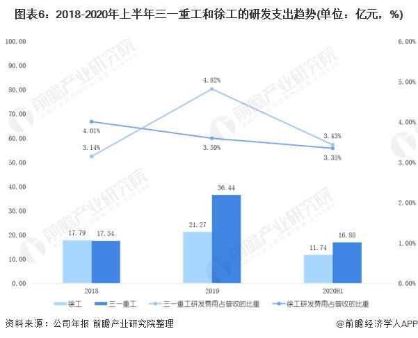 图表6:2018-2020年上半年三一重工和徐工的研发支出趋势(单位:亿元,%)